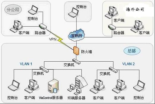 IP-guard防泄密及内网安全管理系统基本框架